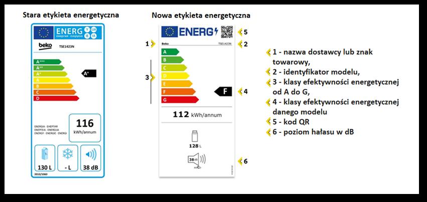 nowe etykiety energetyczne 2021