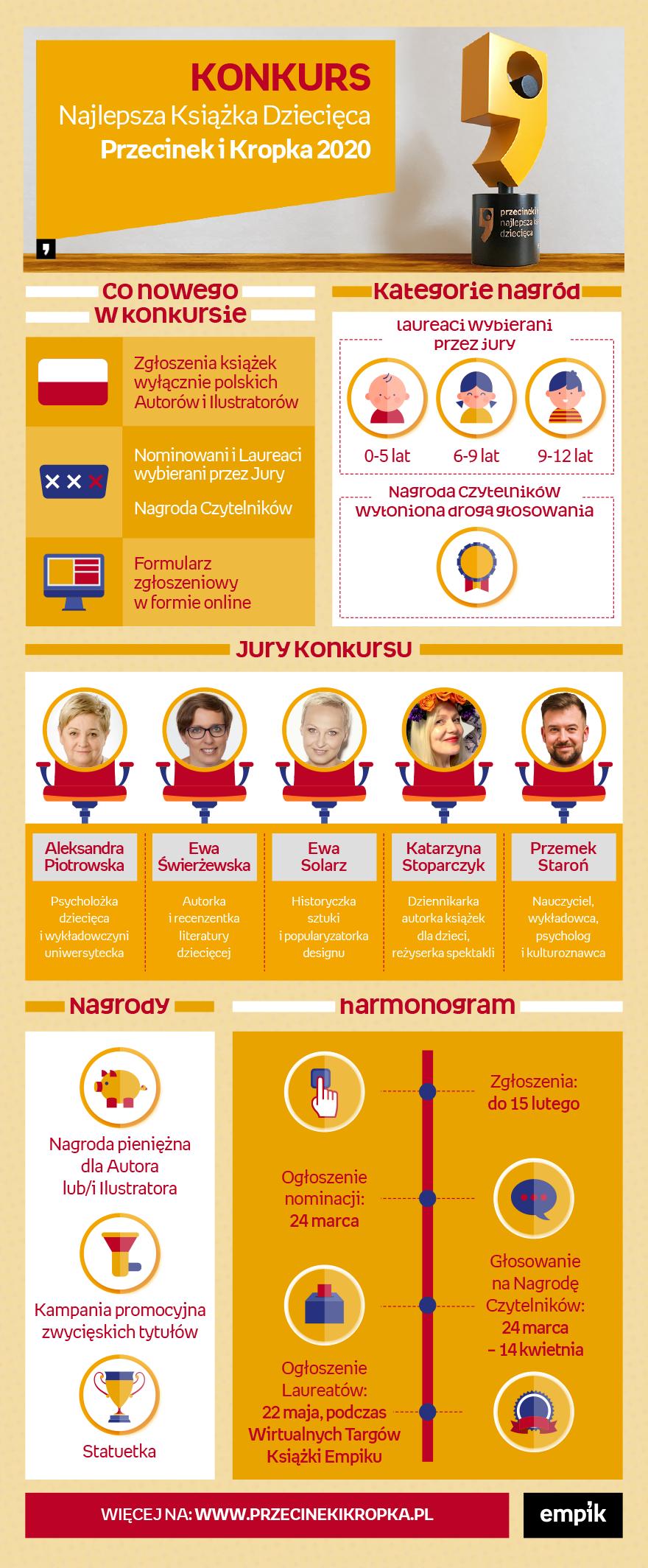 Infografika dotycząca konkursu Przecinek i Kropka 2020